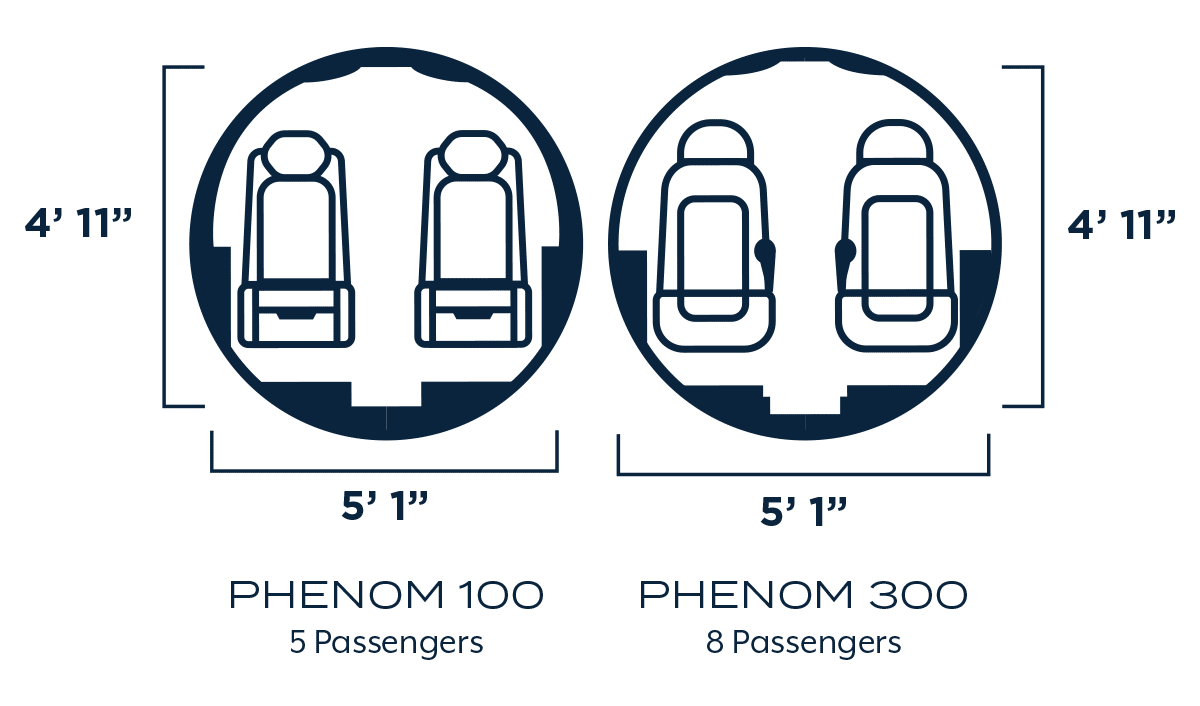 "Each private jet model, the Phenom 100 and 300, have the same cabin size at 4' 11"" tall and 5' 1"" wide."