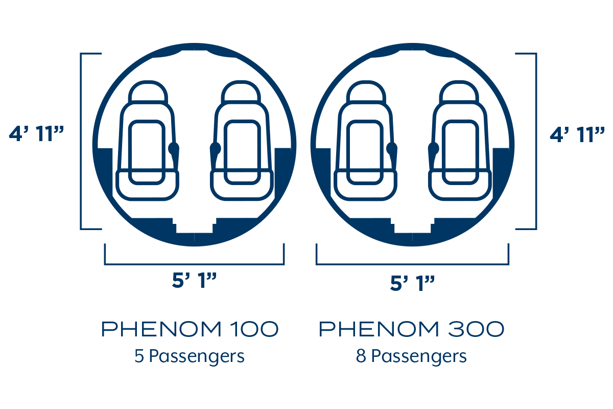The Embraer Phenom 100 and Phenom 300 feature the same cabin width and height.